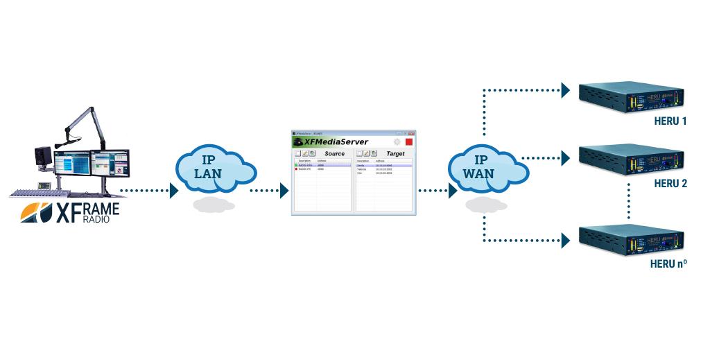 Esqueam Códec IP HERU y Software de automatización de radio XFrame