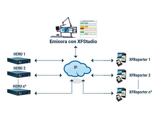 Esquema comunicaciones XFstudio, Heru y XFReporter